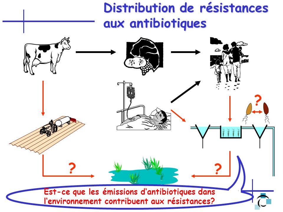 Distribution de résistances aux antibiotiques