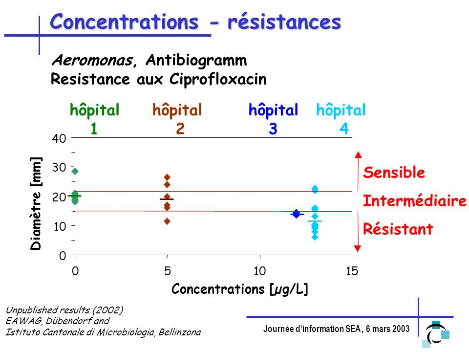Concentrations - résistances