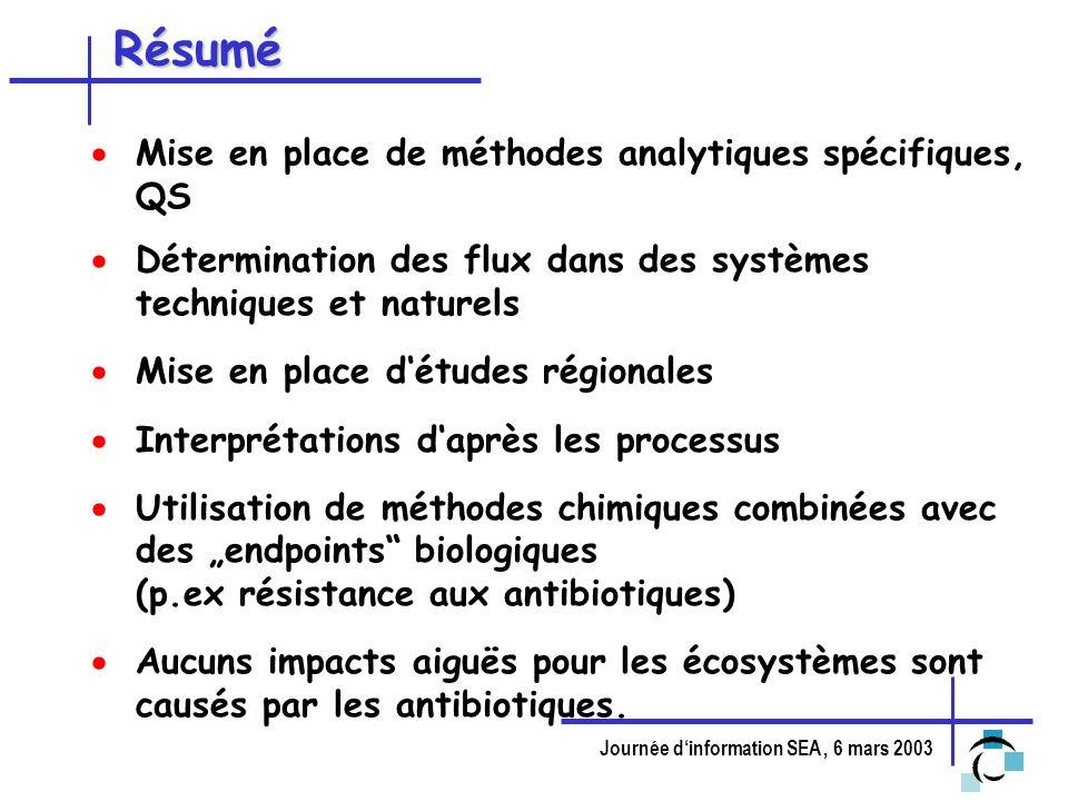 Résumé Mise en place de méthodes analytiques spécifiques, QS