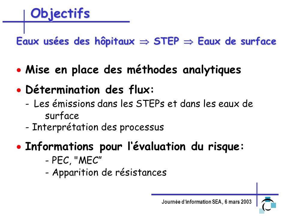 Objectifs Mise en place des méthodes analytiques