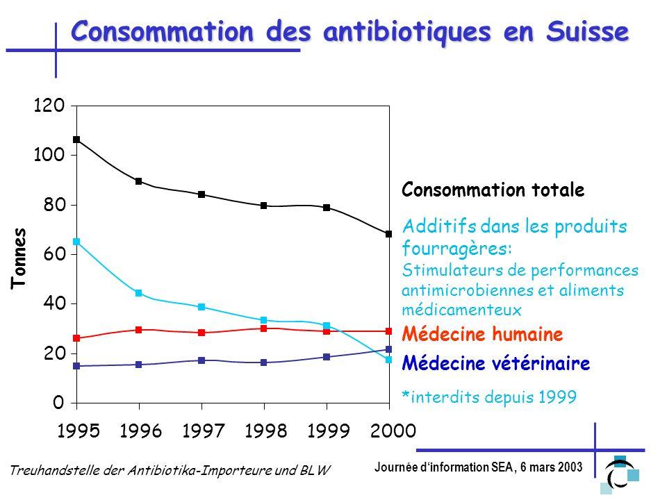 Consommation des antibiotiques en Suisse