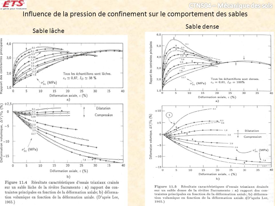 Influence de la pression de confinement sur le comportement des sables