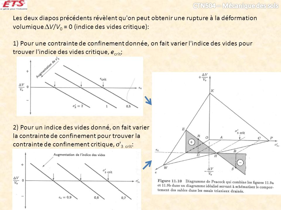 Les deux diapos précédents révèlent qu on peut obtenir une rupture à la déformation volumique V/V0 = 0 (indice des vides critique):