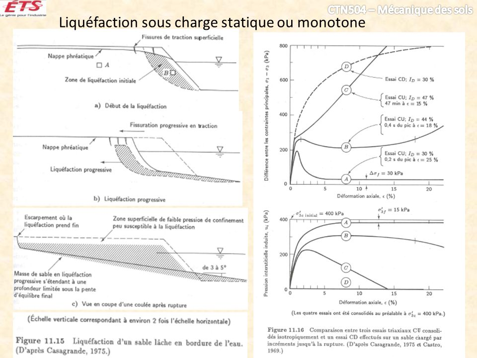 Liquéfaction sous charge statique ou monotone