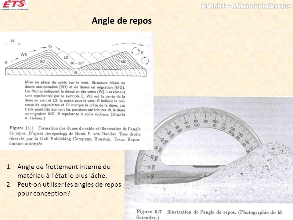 Angle de repos Angle de frottement interne du matériau à l état le plus lâche.