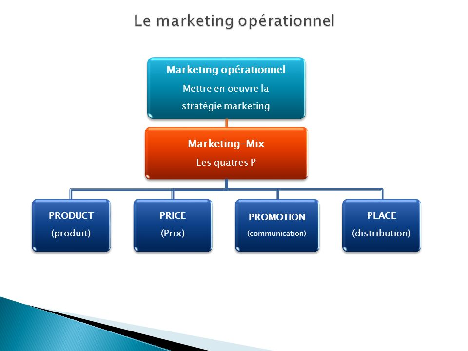 Le marketing opérationnel
