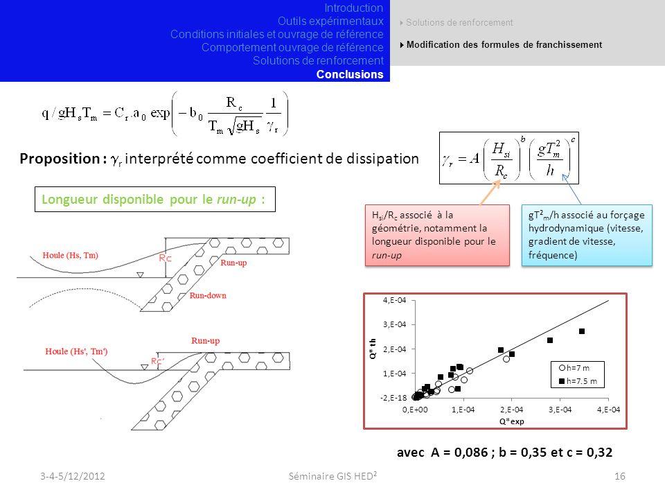 Proposition : gr interprété comme coefficient de dissipation