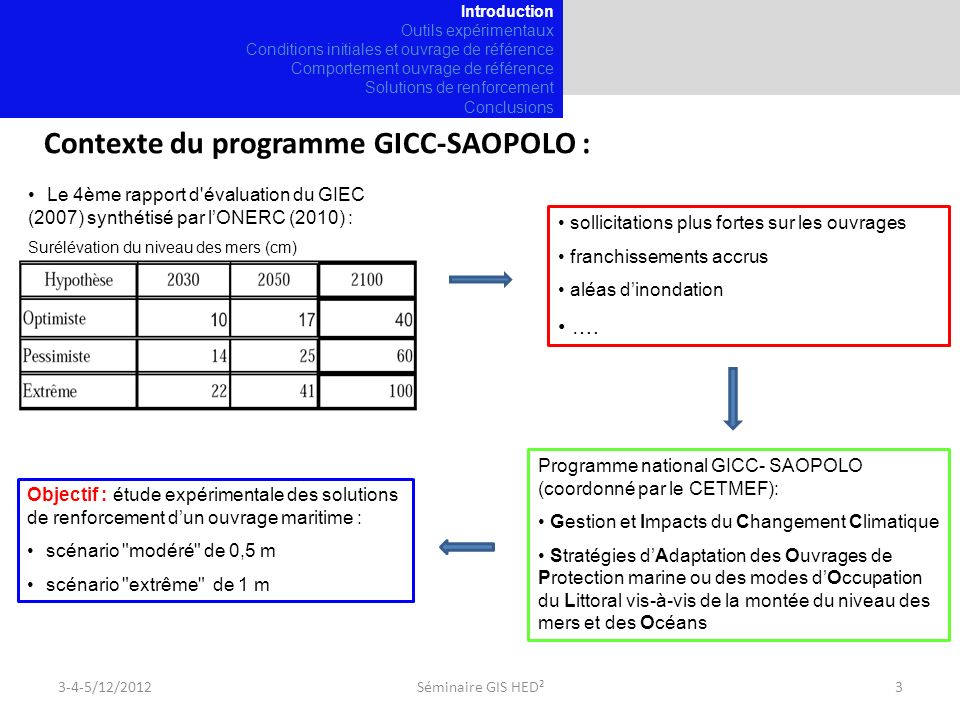 Contexte du programme GICC-SAOPOLO :