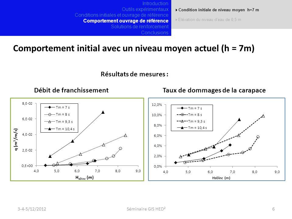 Comportement initial avec un niveau moyen actuel (h = 7m)