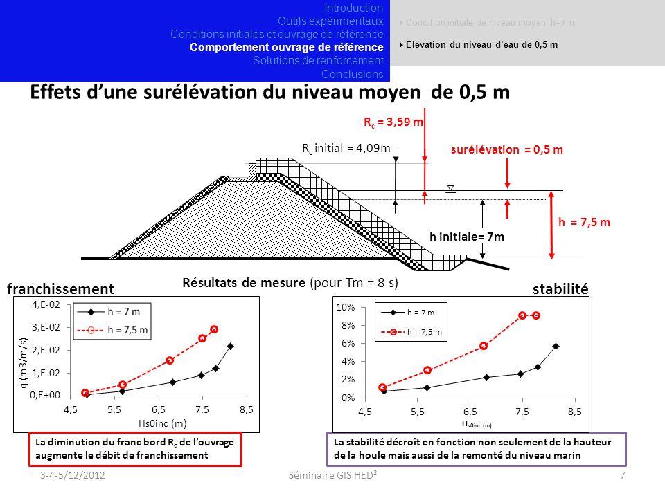 Effets d'une surélévation du niveau moyen de 0,5 m