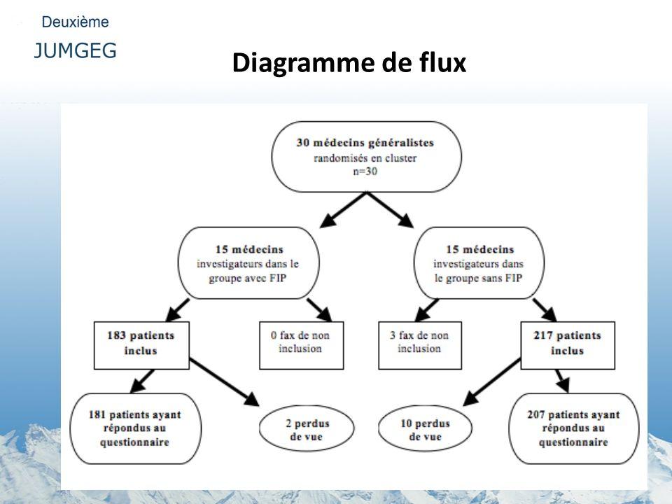 Diagramme de flux