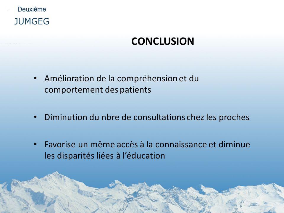 CONCLUSION Amélioration de la compréhension et du comportement des patients. Diminution du nbre de consultations chez les proches.