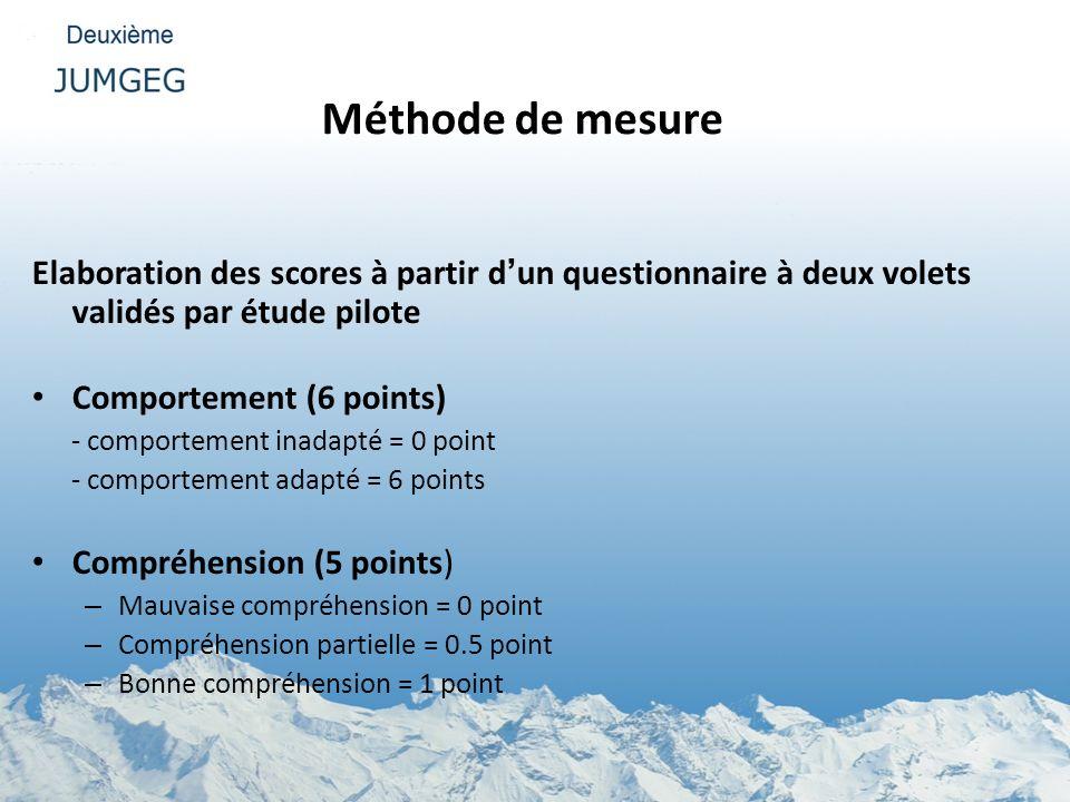 Méthode de mesure Elaboration des scores à partir d'un questionnaire à deux volets validés par étude pilote.