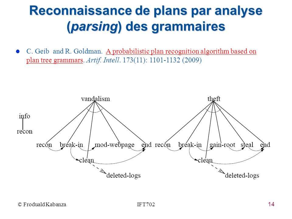 Reconnaissance de plans par analyse (parsing) des grammaires
