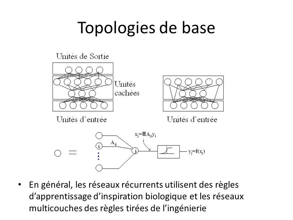 Topologies de base