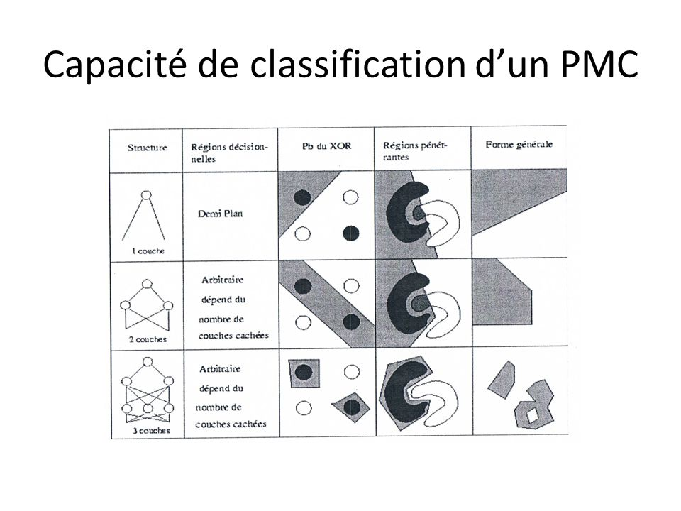 Capacité de classification d'un PMC