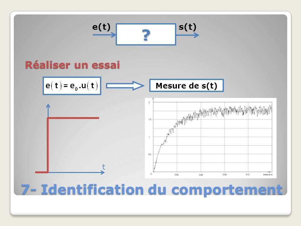7- Identification du comportement