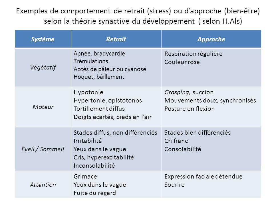 Exemples de comportement de retrait (stress) ou d'approche (bien-être) selon la théorie synactive du développement ( selon H.Als)