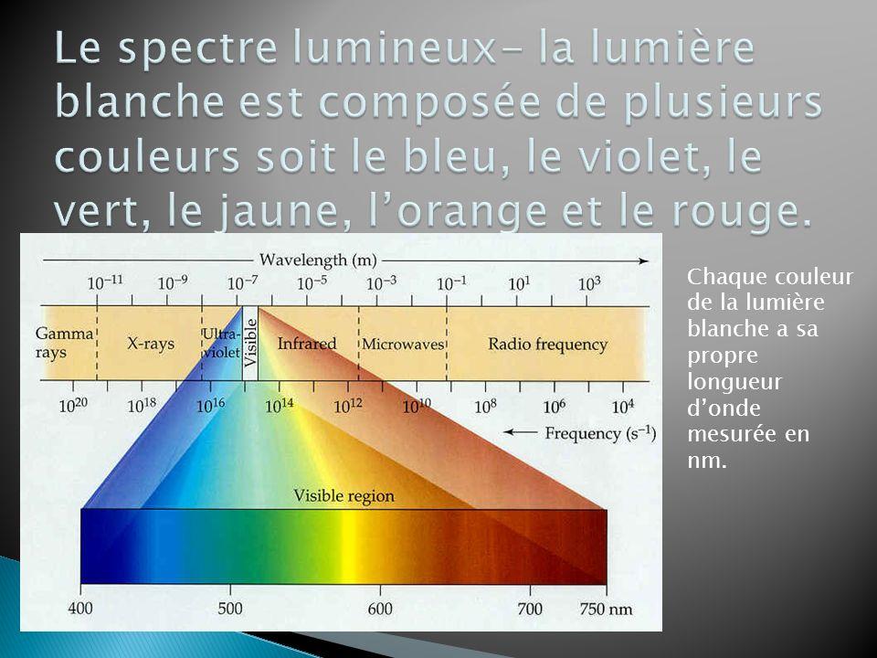 Le spectre lumineux- la lumière blanche est composée de plusieurs couleurs soit le bleu, le violet, le vert, le jaune, l'orange et le rouge.