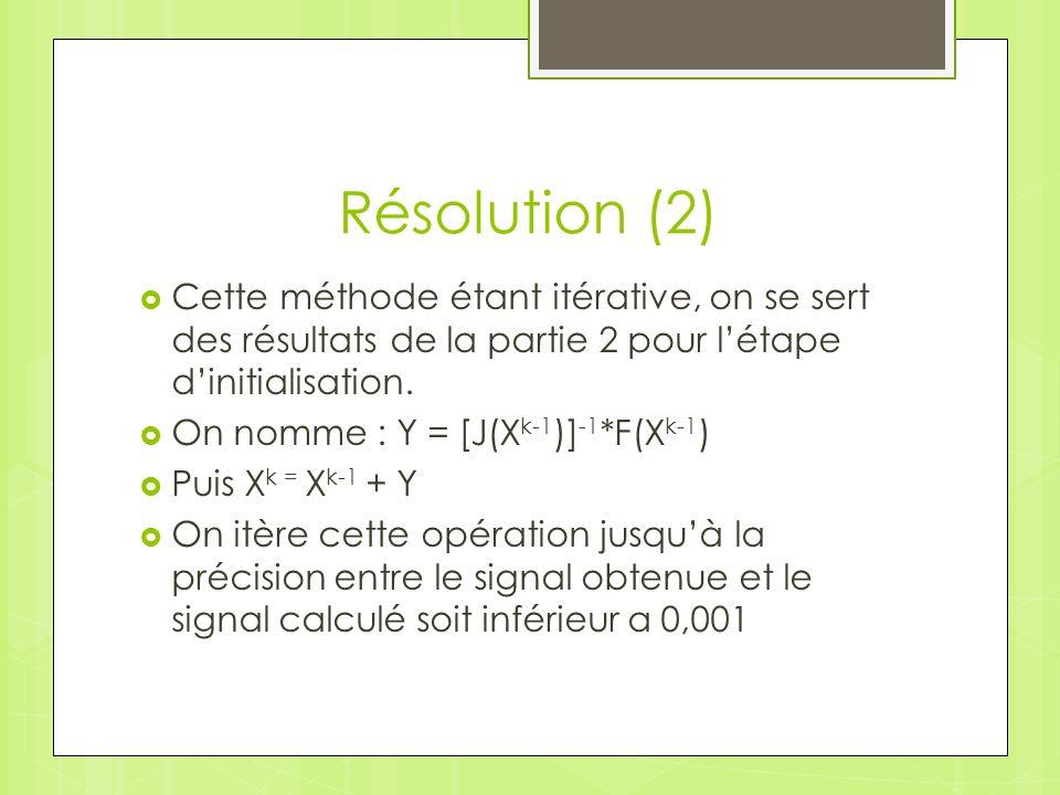 Résolution (2) Cette méthode étant itérative, on se sert des résultats de la partie 2 pour l'étape d'initialisation.