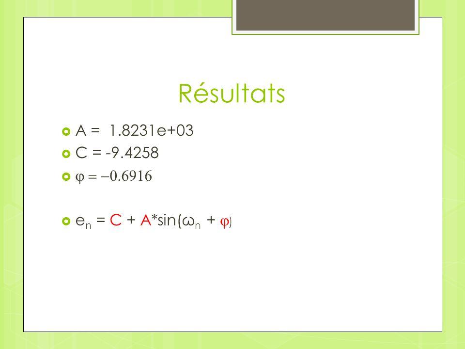Résultats A = 1.8231e+03 C = -9.4258 j = -0.6916 en = C + A*sin(ωn + j)