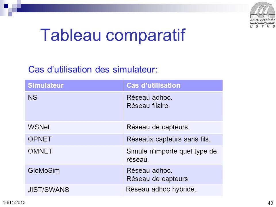 Tableau comparatif Cas d'utilisation des simulateur: Simulateur