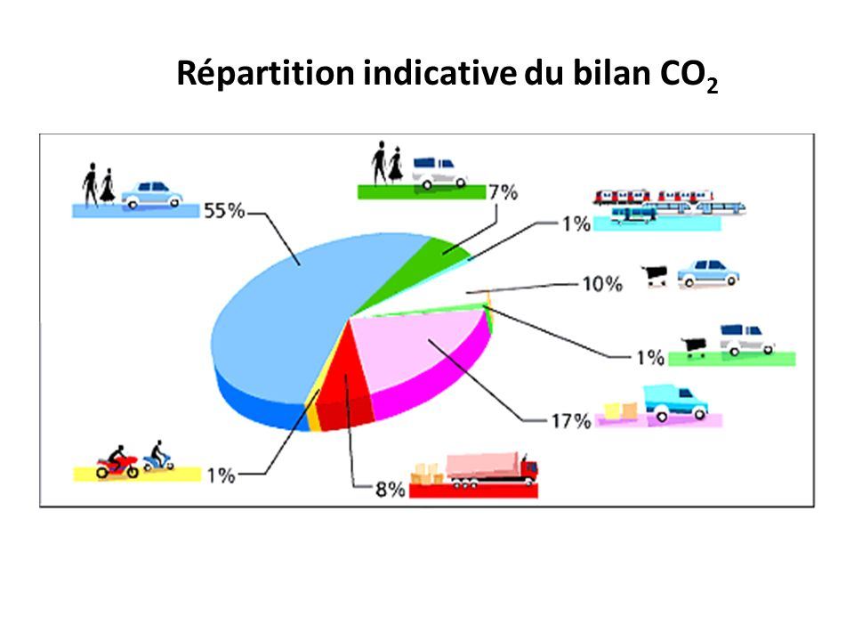 Répartition indicative du bilan CO2