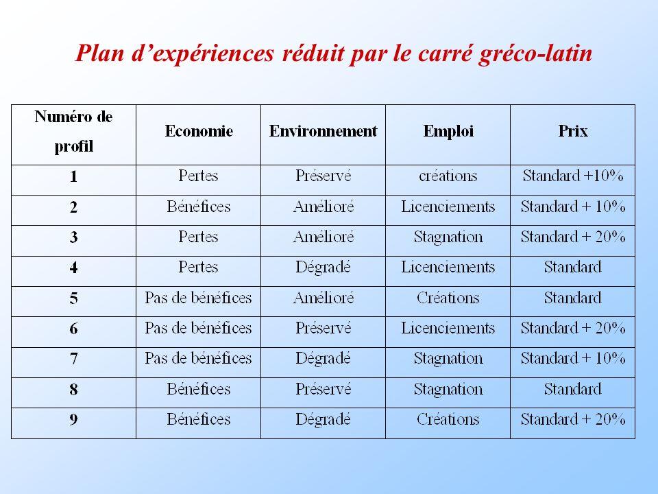 Plan d'expériences réduit par le carré gréco-latin