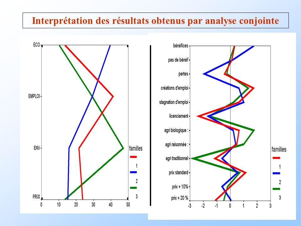 Interprétation des résultats obtenus par analyse conjointe
