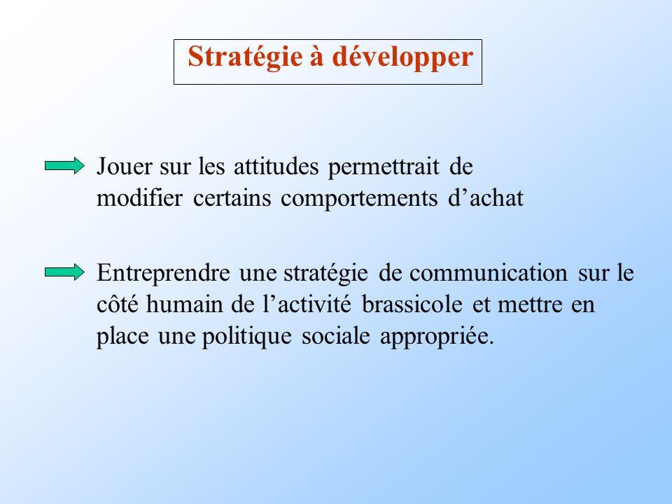 Stratégie à développer