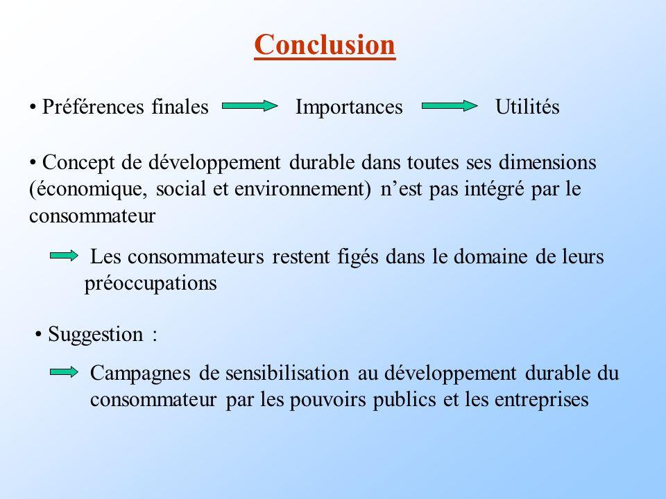 Conclusion Préférences finales Importances Utilités