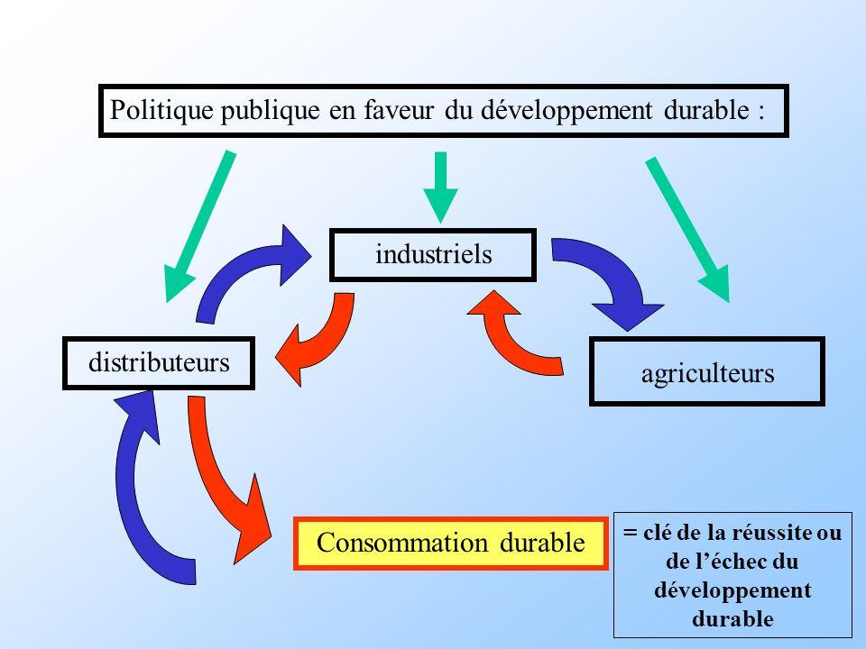= clé de la réussite ou de l'échec du développement durable
