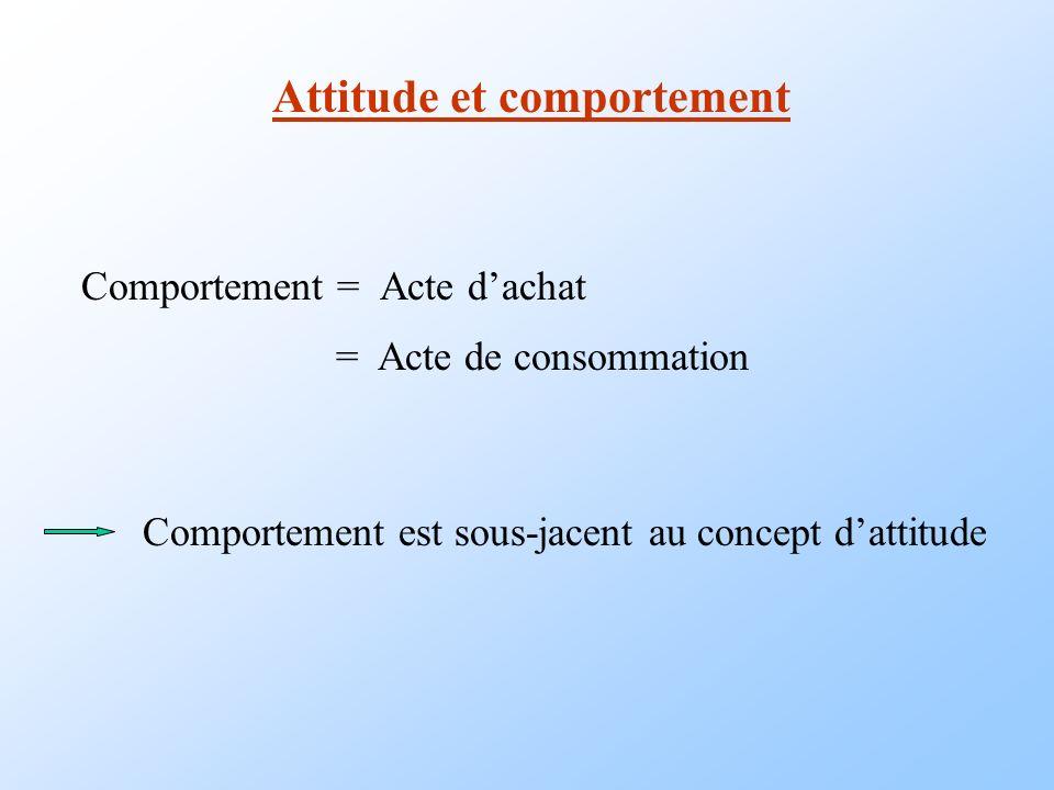 Attitude et comportement