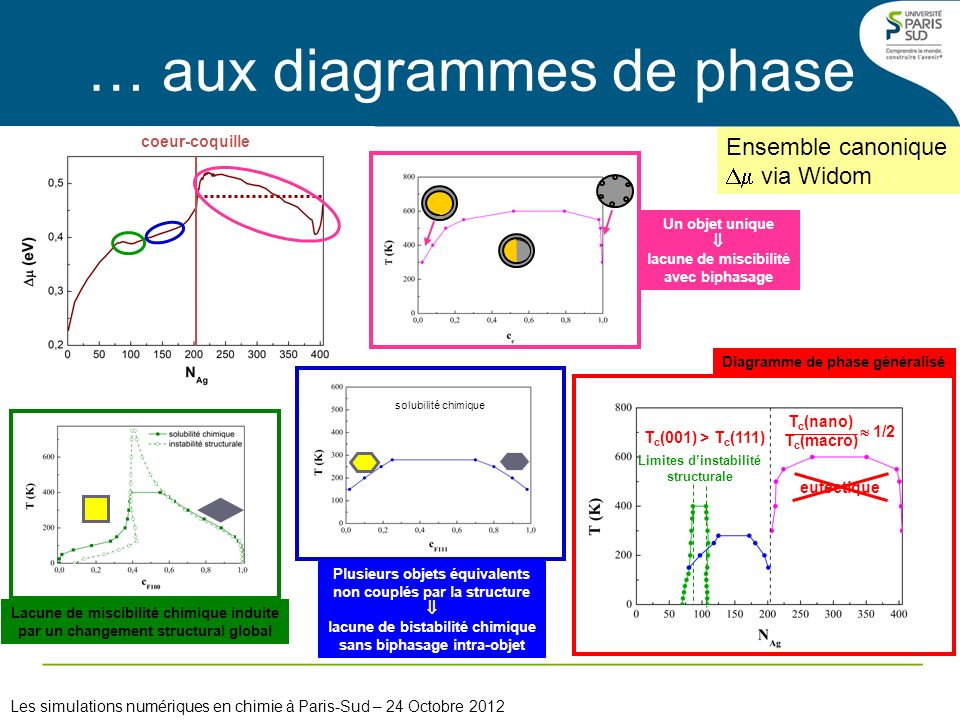 … aux diagrammes de phase
