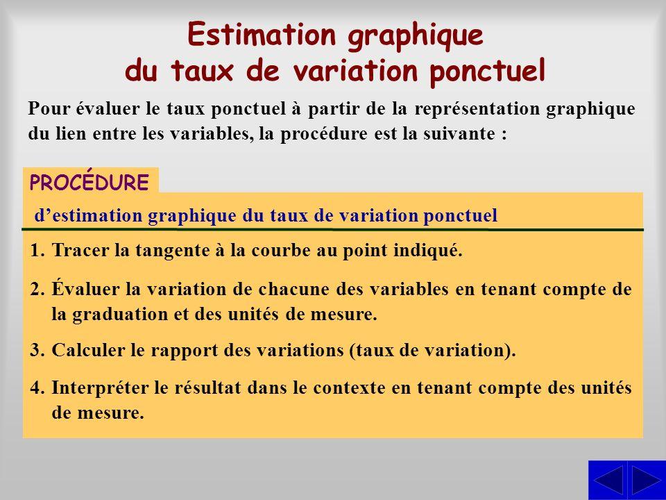 Estimation graphique du taux de variation ponctuel