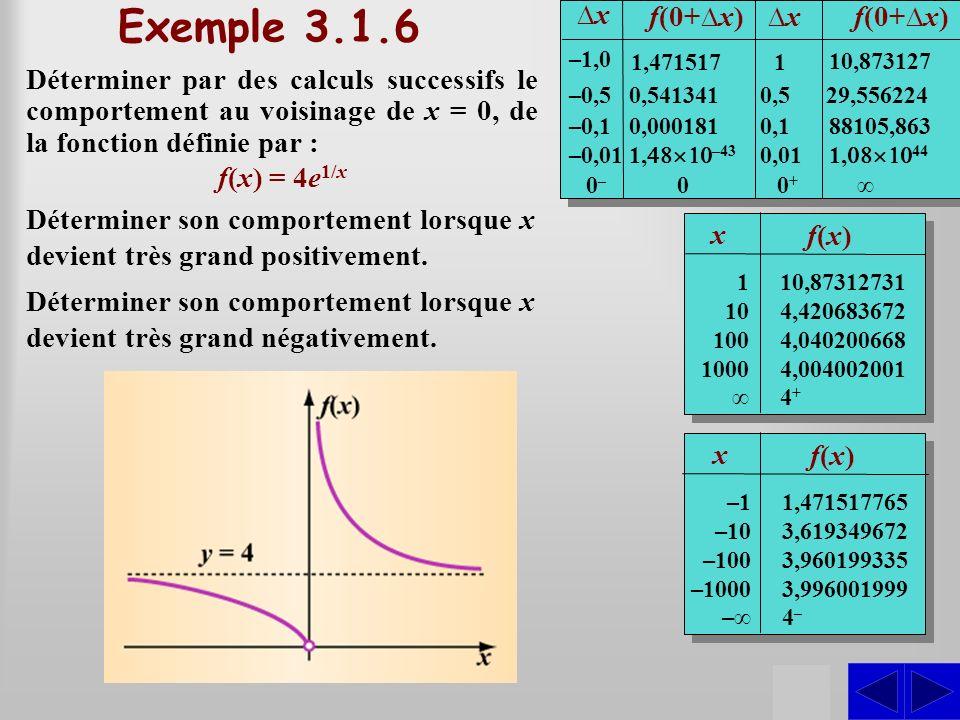 Exemple 3.1.6 S S S S S ∆x f(0+∆x) ∆x f(0+∆x)