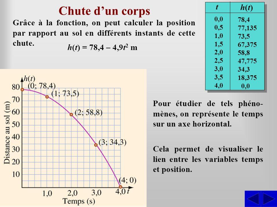 Chute d'un corps t. h(t) 0,0. 0,5. 1,0. 1,5. 2,0. 2,5. 3,0. 3,5. 4,0. 78,4. 77,135. 73,5.