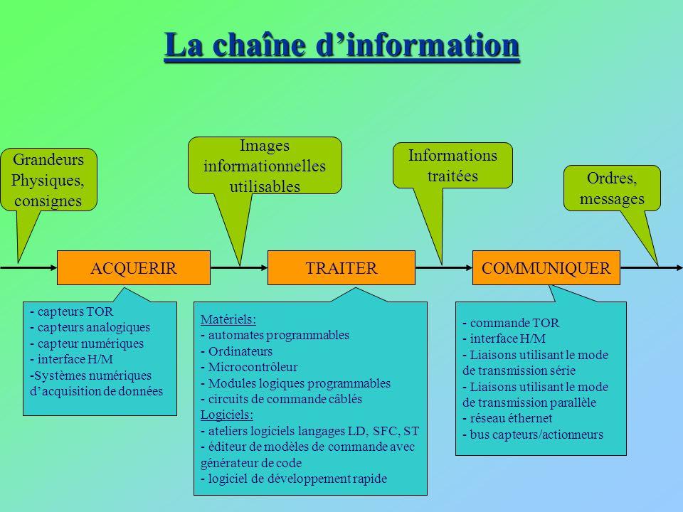 La chaîne d'information