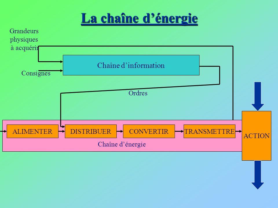 La chaîne d'énergie Chaîne d'information Chaîne d'énergie Grandeurs