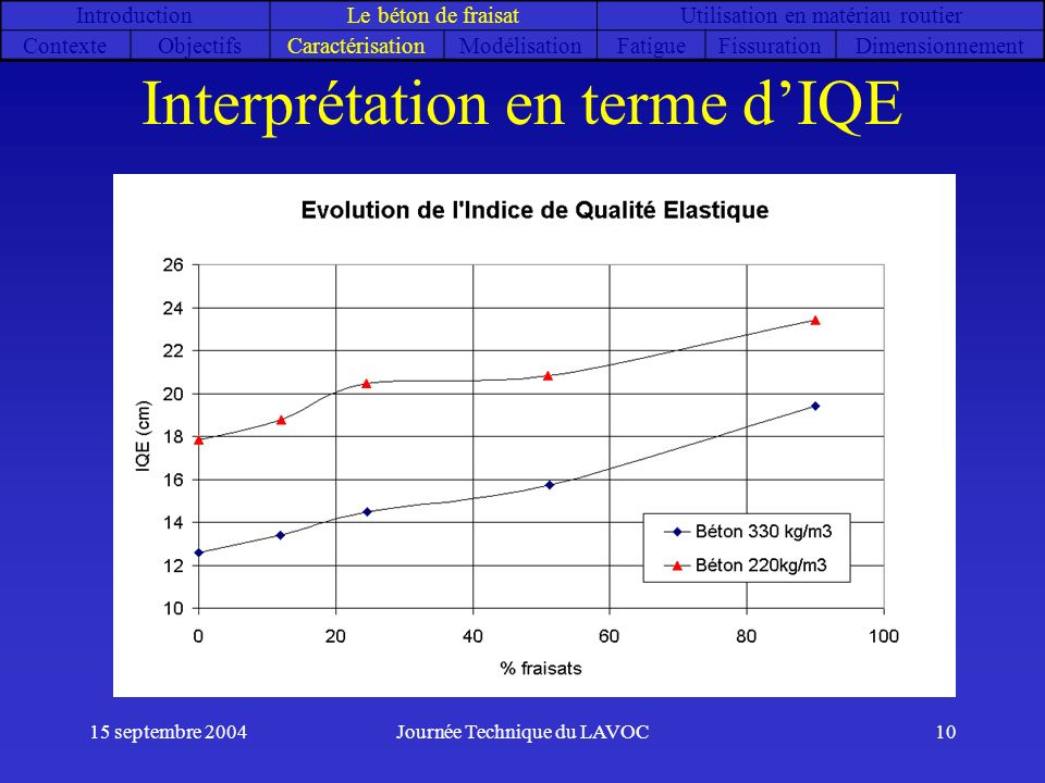 Interprétation en terme d'IQE