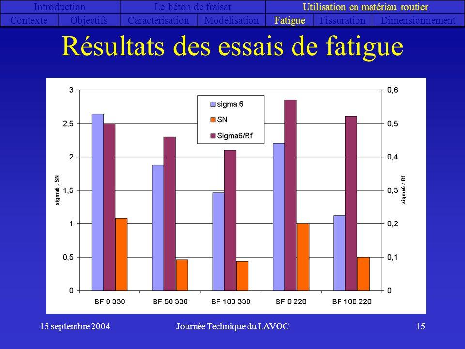 Résultats des essais de fatigue