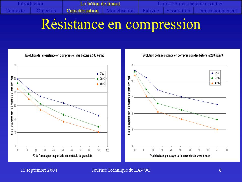 Résistance en compression