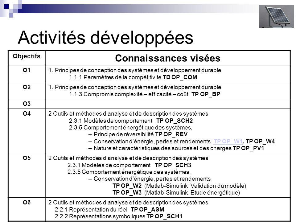 Activités développées