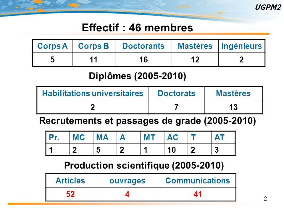 Effectif : 46 membres Diplômes (2005-2010)