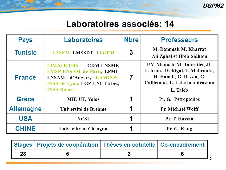 Laboratoires associés: 14