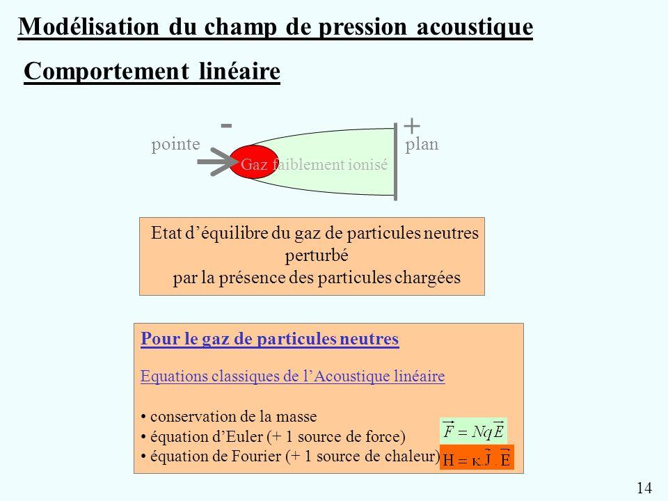 - + Modélisation du champ de pression acoustique Comportement linéaire