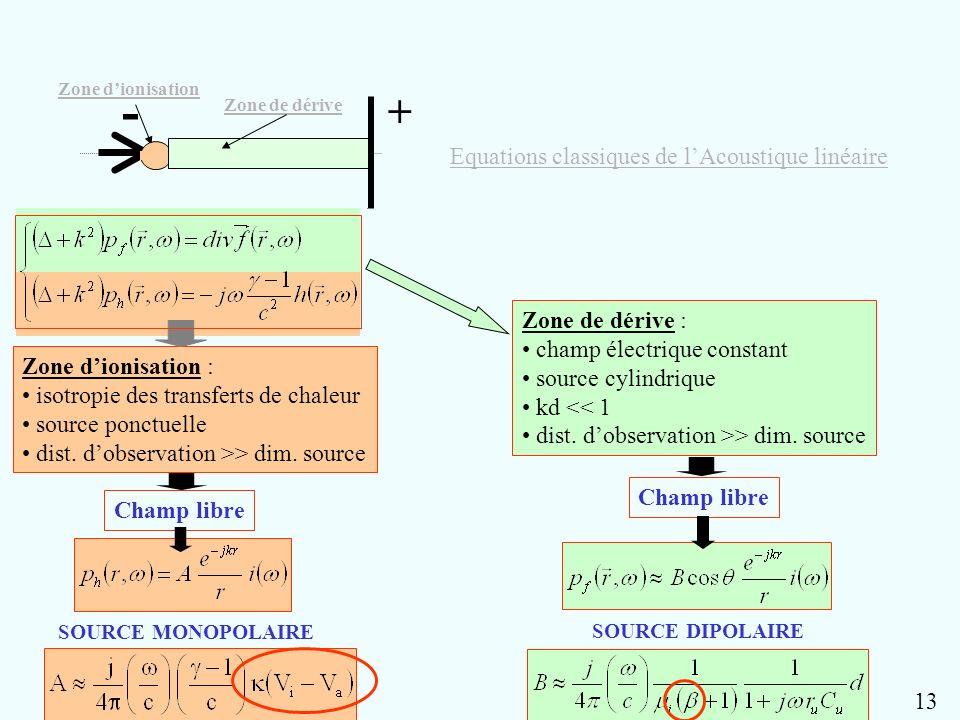 - + Equations classiques de l'Acoustique linéaire Zone de dérive :