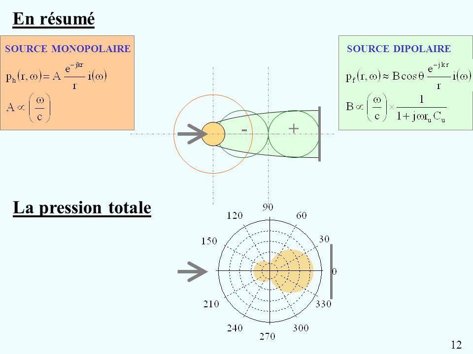 En résumé + - La pression totale 12 SOURCE MONOPOLAIRE
