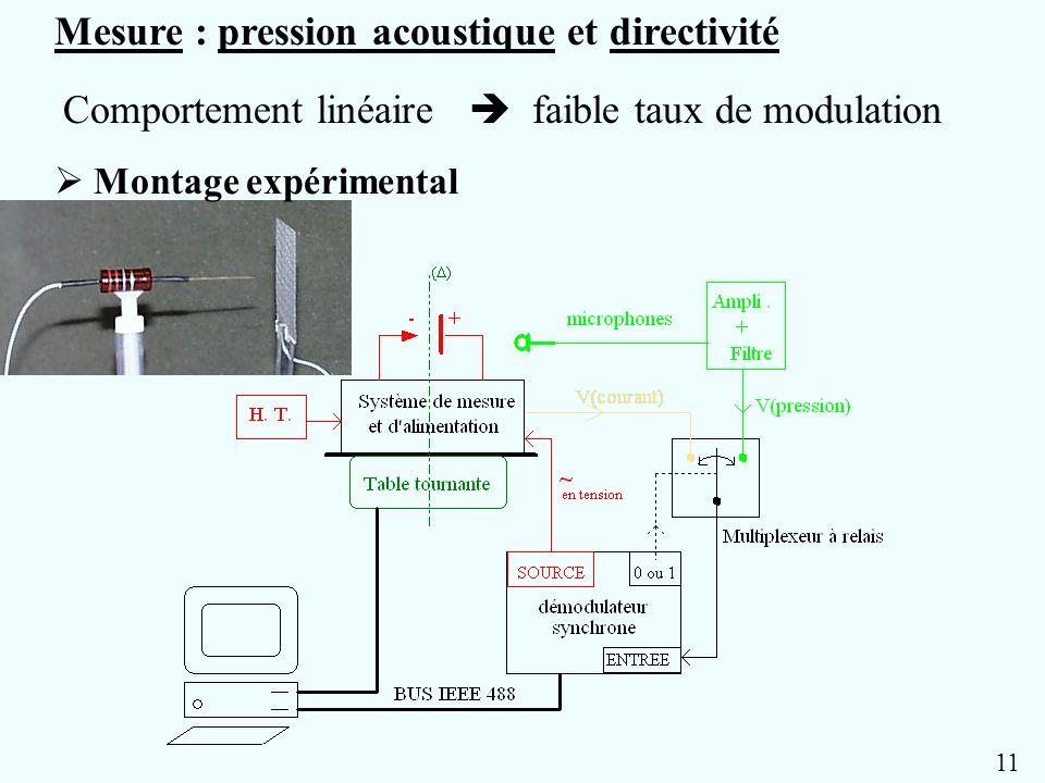 Mesure : pression acoustique et directivité