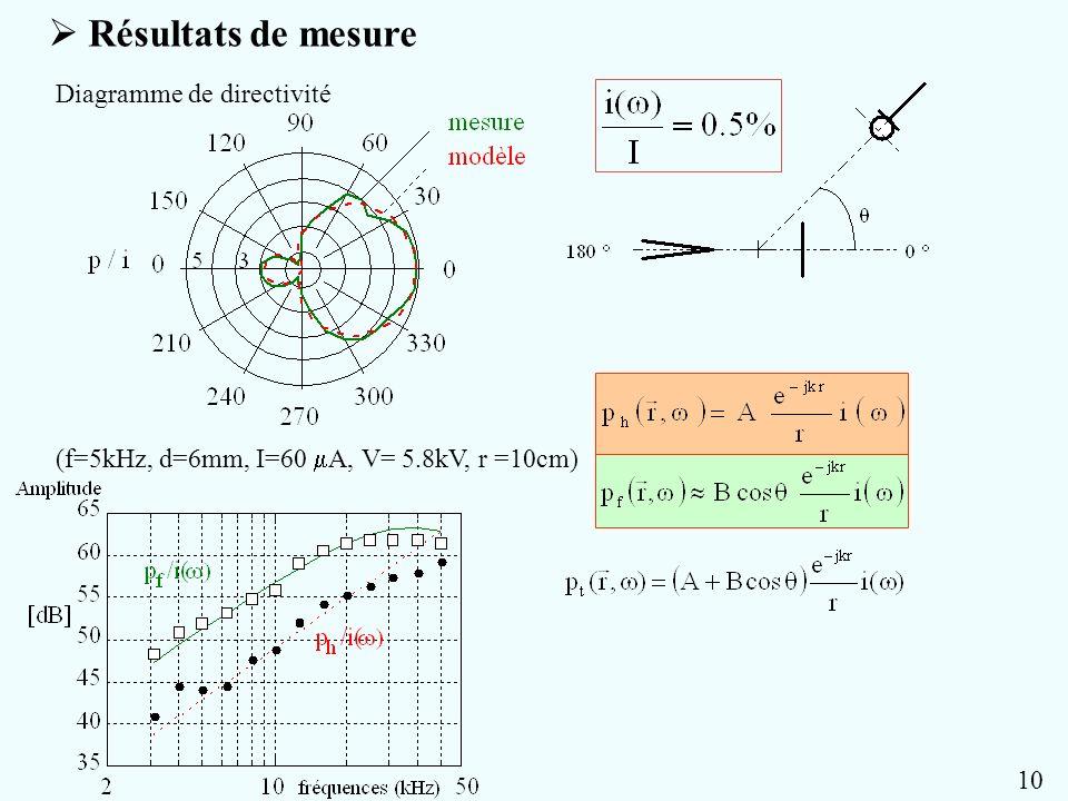  Résultats de mesure Diagramme de directivité